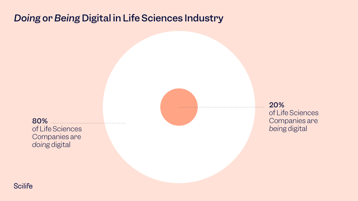 Graphic that shows how many Life Sciences companies are truly digitalized to illustrate this Scilife's article.