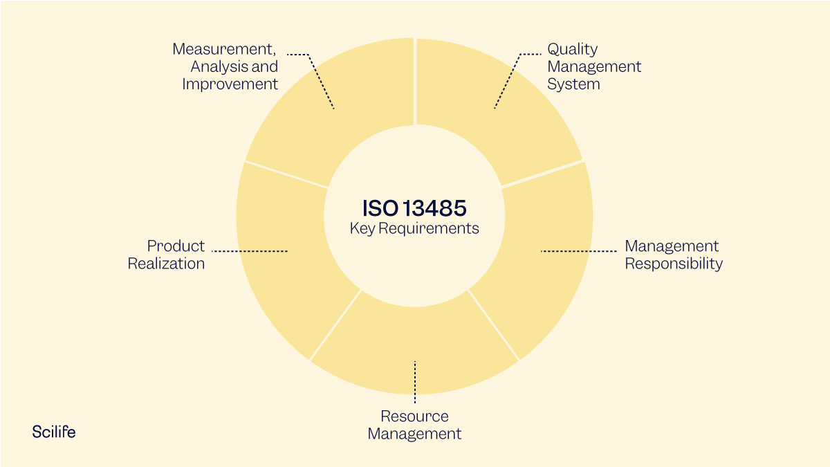 Graphic that shows ISO 13485 key requirements with yellow background | Scilife