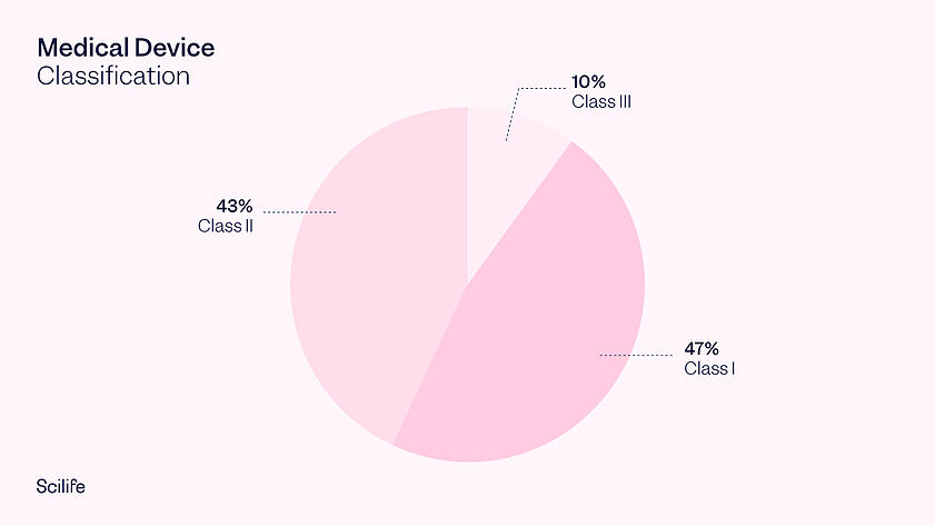 Pie Chart of Medical Devices classes   Scilife