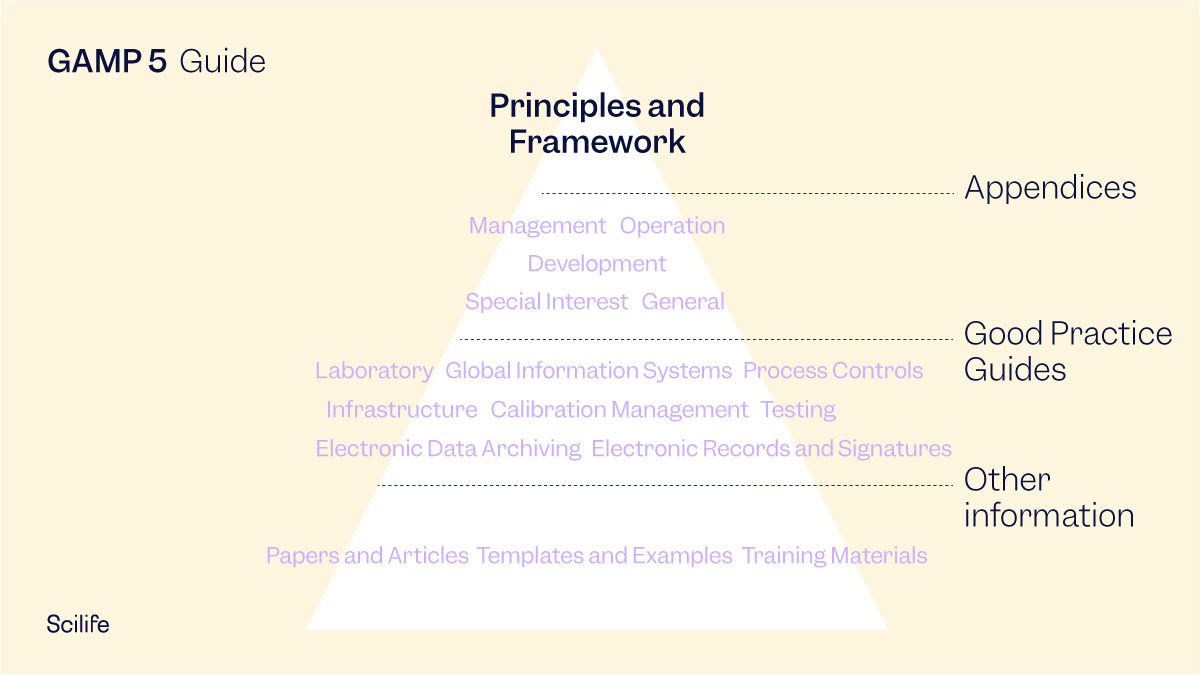 GAMP 5 infographic: Guide pyramid