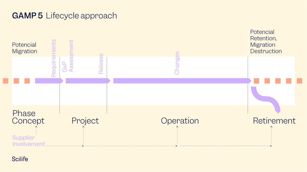 GAMP 5 infographic: Lifecycle approach