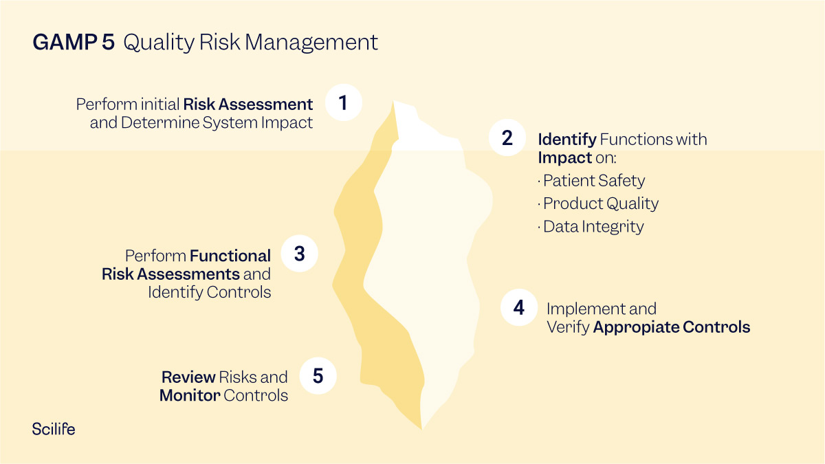 GAMP 5 infographic: Quality Risk Management Key points