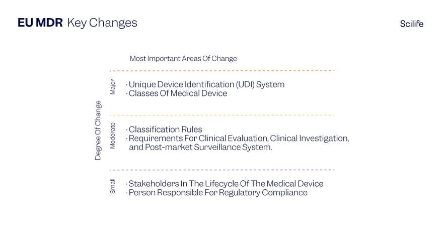 EU MDR Key Changes infographics