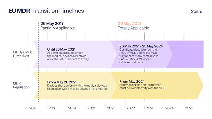 EU MDR Transition Timelines infographics