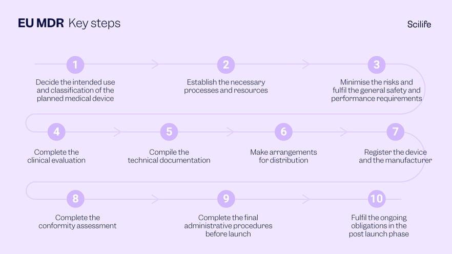 EU MDR Important Steps Infographic