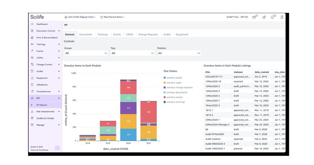 Screenshot of KPIs Module Overview on Scilife Platform