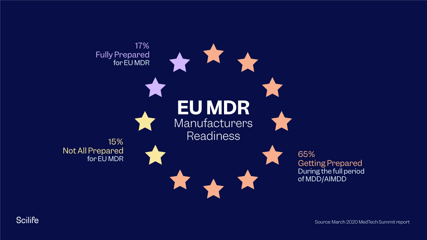 EU MDR: Key Changes and Important Steps