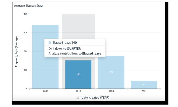 Screenshot of Average Enlapsed Days graphic on Scilife Platform