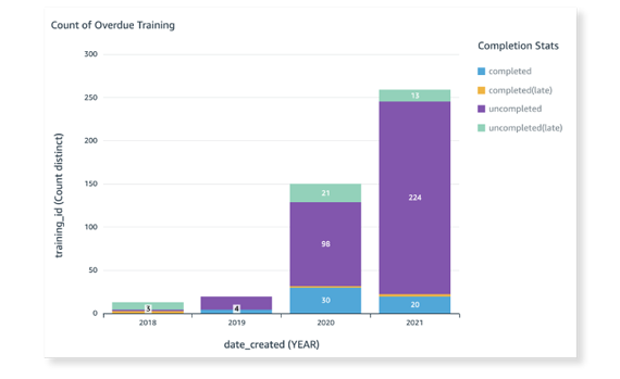 Screenshot of Overdue Trainings graphic on Scilife Platform